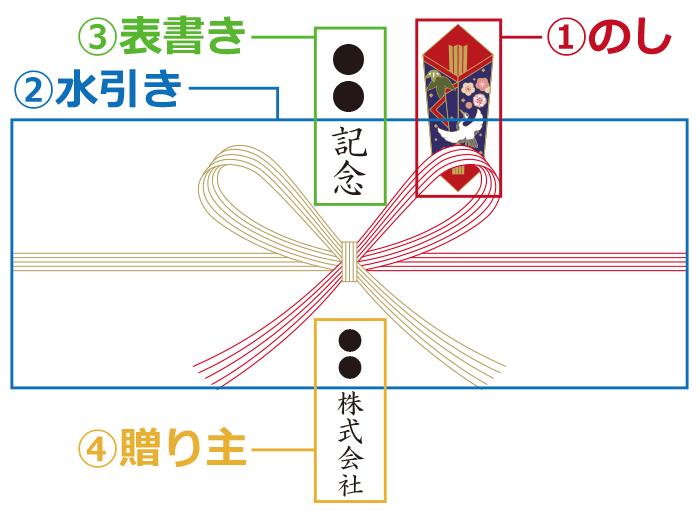 のし紙の各部の名称を説明する画像